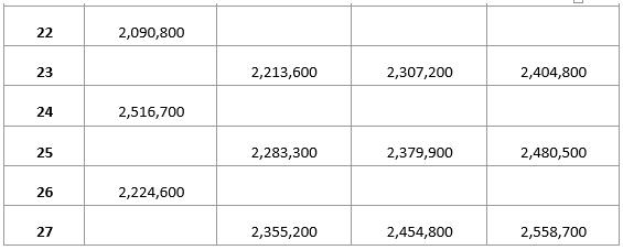 Tabel Besaran Kenaikan Gaji PNS 2019
