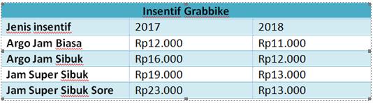 Sistem Gaji Grabbike 2018