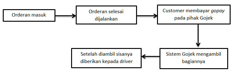 Sistem Gaji dan Bagi Hasil Gojek yang Wajib Driver Tahu, Adil Kah?