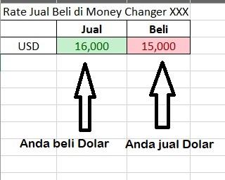 tkar uang di money changer