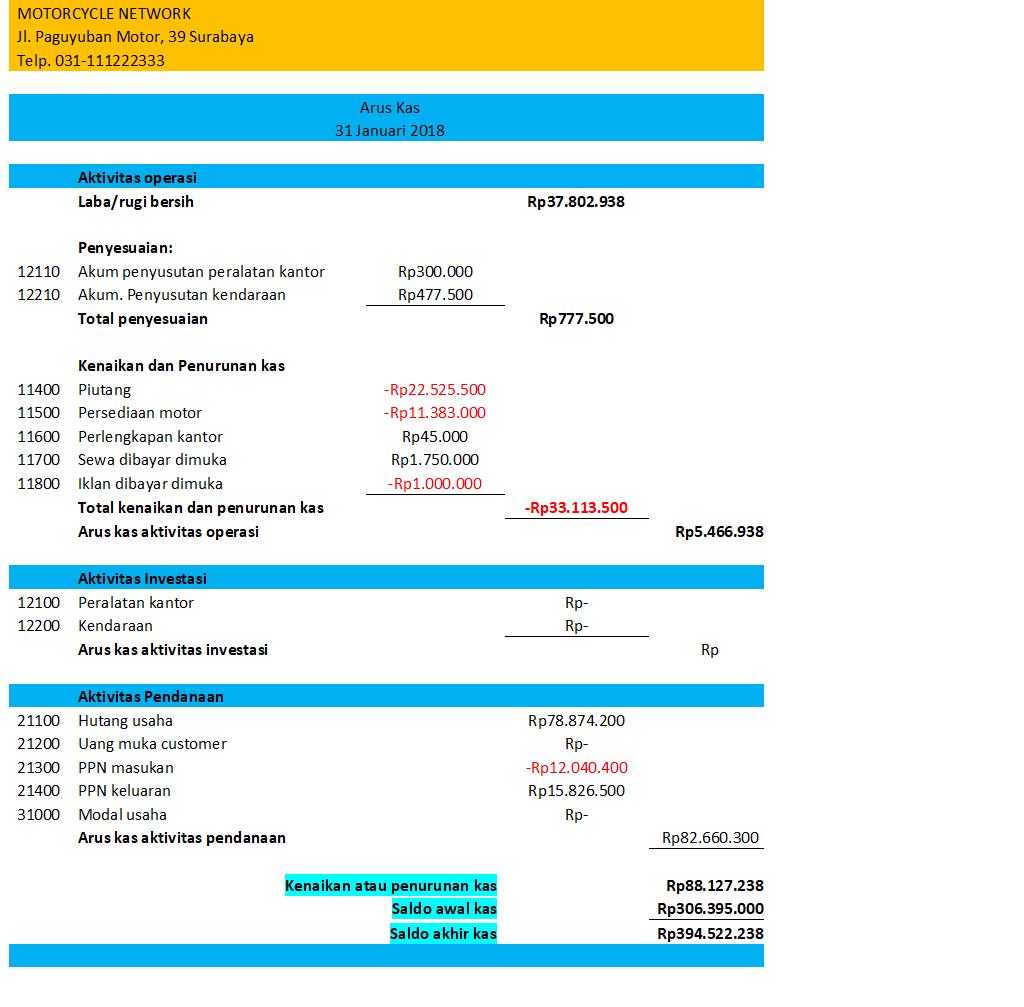 laporan keuangan perusahaan dagang